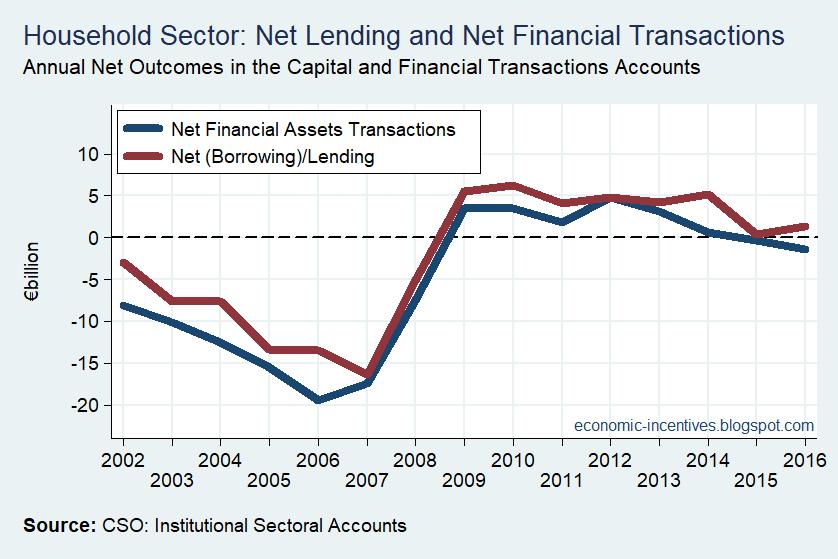 [Household+Sector+Net+Lending+Net+Financial+Transactions%5B3%5D]
