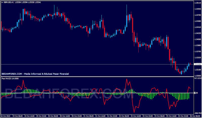 download indikator trading forex