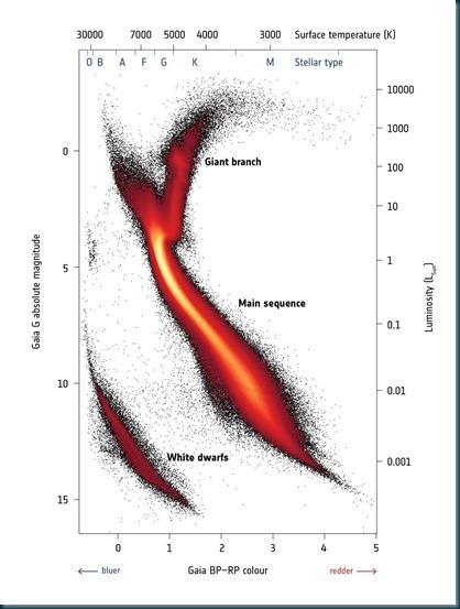 nova versão do diagrama de Hertzsprung-Russell