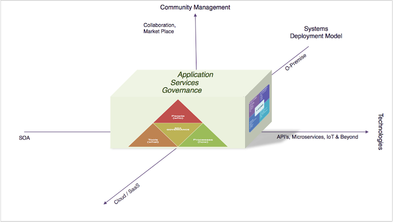 Application Services Governance