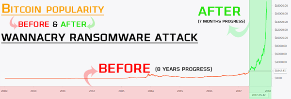 Bitcoin price before and after WannaCry Ransomware attack