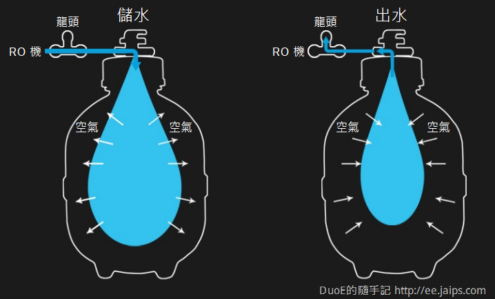 RO壓力桶工作原理圖