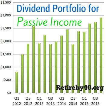 Dividend Portfolio passive income 2016