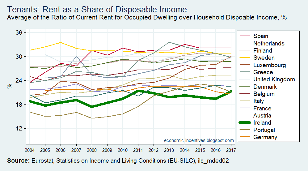 [EU15+SILC+Share+of+Rent+in+Disposable+Income+2004-2017%5B2%5D]