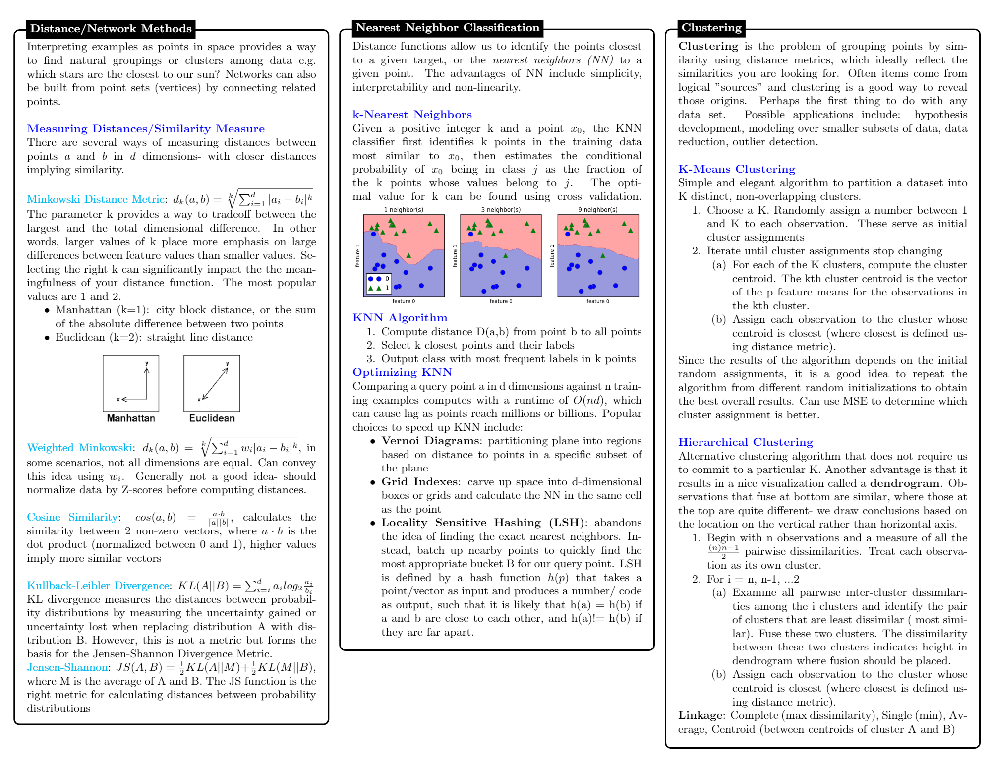 Machine Learning and Data Science Cheat sheets PDF
