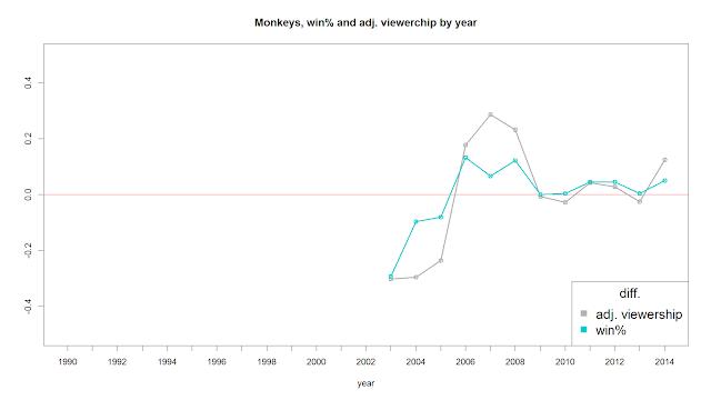 Lamigo桃猿逐年入場係數與勝率趨勢比較