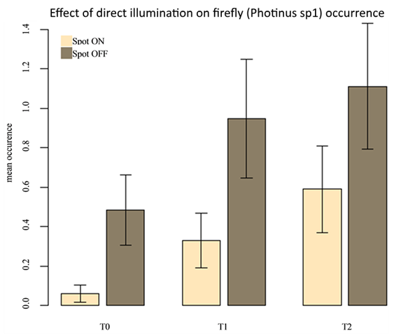 Effect of direct illumination on firefly (Photinus sp1) occurrence in Sorocaba, Brazil. Mean occurrence of Photinus sp1 (confidence interval of 95%) at T0, T1 and T2 (difference of means = 87.4 percent, 65.2 percent, and 46.9 percent,  respectively) with the light on (n = 363 transects) and off (n = 346 transects). A Wilcoxon test for mean occurrence on each transect among lights on and off had for T0, T1, and T2: P = 0.00015, P = 0.04042 and P = 0.01882 respectively. Graphic: Hagen, et al., 2015 / Advances in Entomology