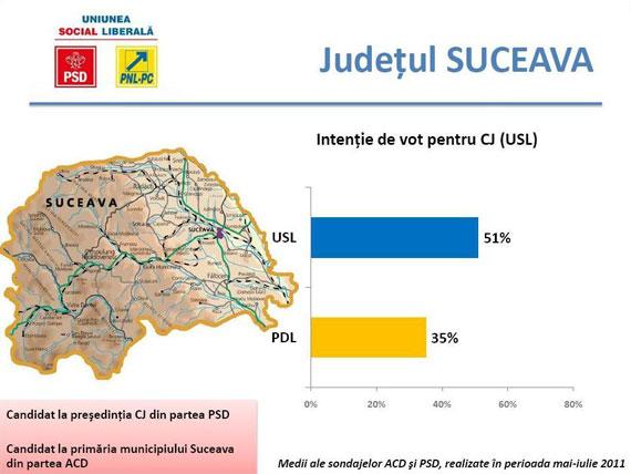 USL ar obţine 51% din voturi iar PDL 35% din voturile exprimate în judeţul Suceava