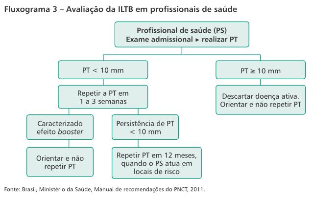 Resultado de imagem para ILTB com prova tuberculínica