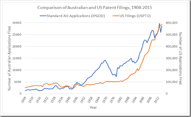 Comparison of Australian and US patent filings