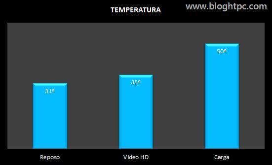 Temperatura INTEL Core i3 7350K
