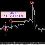 USD/JPY M15 2014年5月勝率【93.48】%リアルタイムで確認した直近シグナル2014.5.31まで