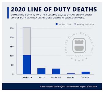 Police 2020 Line of Duty Deaths are up significantly due to COVID