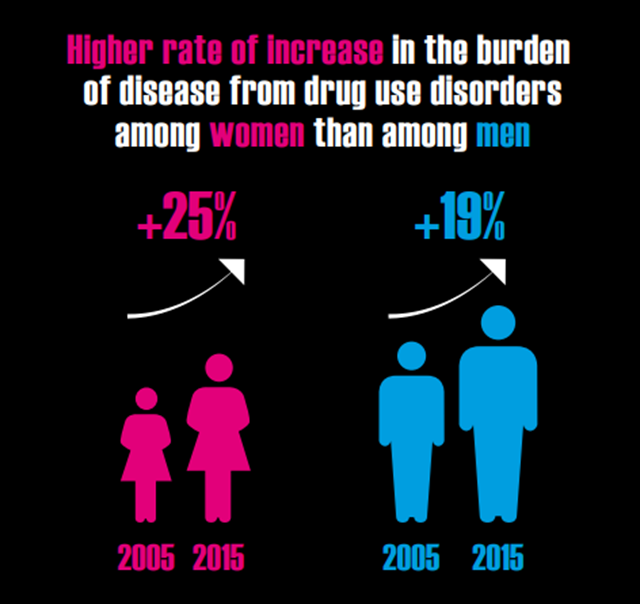 Diagram showing higher rate of increase in the burden of disease from drug use disorders among women than among men, during the period from 2005 to 2015. Graphic: United Nations World Drug Report 2017