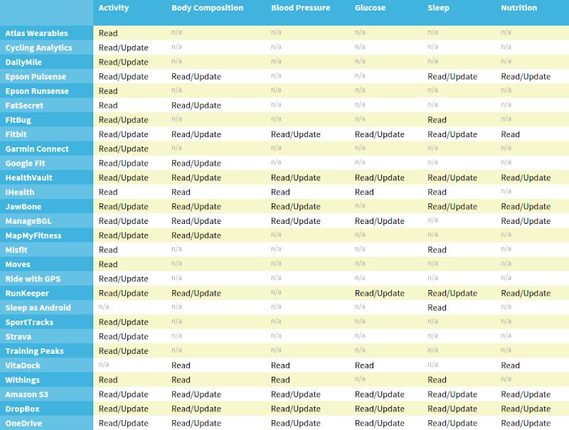 Screenshot von FitnessSyncer.com: Unterstützte Dienste/Tracker