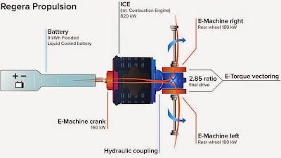 Koenigsegg-Regera-Hybrid-propulsion-schematic