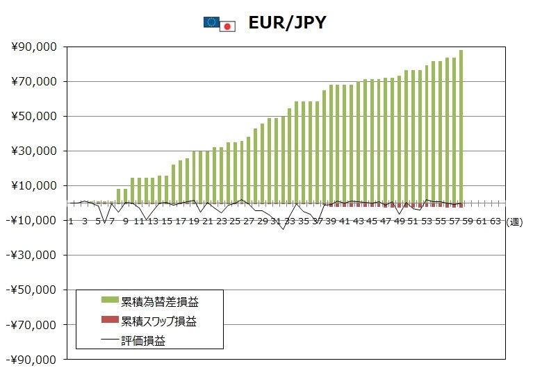 ココのトラリピ2月度EUR/JPYグラフ