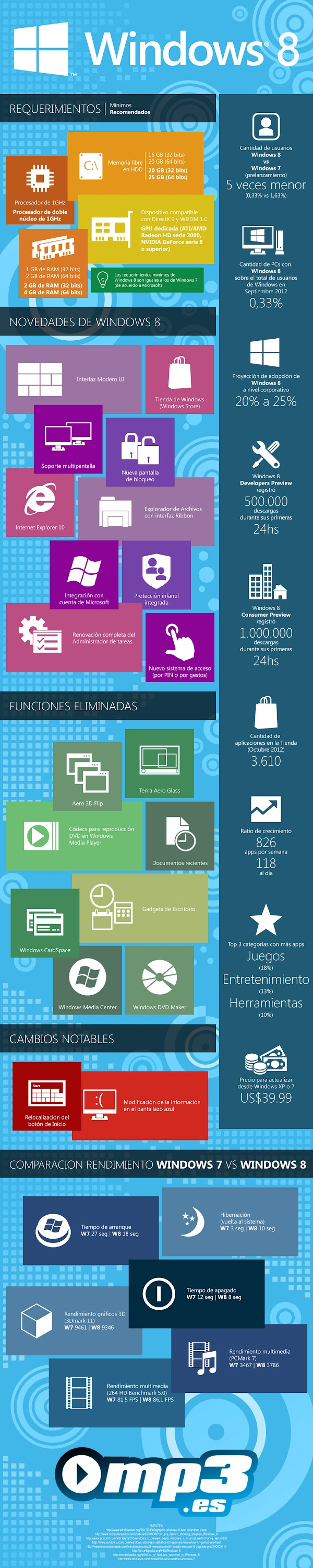 Infografía de Windows 8