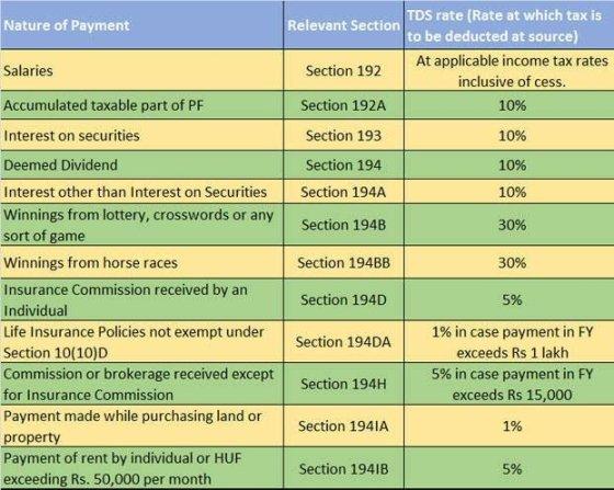 TDS क्या है, TDS के फ़ायदे क्या है, TDS कैसे भरे, TDS कैसे कटता है, TDS कैसे Check करे, TDS कैसे निकाले, TDS की Rates क्या है, TDS वापस पाने के लिए क्लेम कैसे करें? TDS रिफंडकैसे मिलेगा, आयकर TDS वापसी, धनवापसी की स्थिति TDS, वापसी समय सीमा TDS, TDS प्रमाणपत्र क्या है, TDS की दरें, कटौती विवरण TDS, TDS धन वापसी की प्रक्रिया, आयकर रिफंड कैसे पायें?