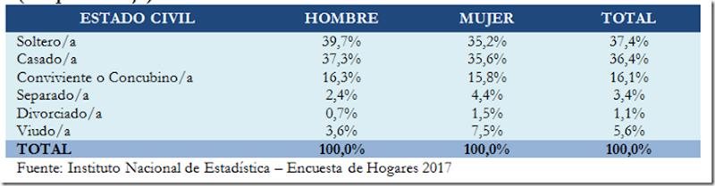 Población en Bolivia