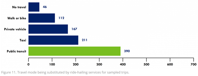 Travel mode being substituted by ride-hailing services, like Uber and Lyft, for sampled trips. Graphic: Boston Metropolitan Area Planning Council
