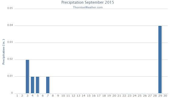 Thornton, Colorado's September 2015 precipitation summary. (ThorntonWeather.com)