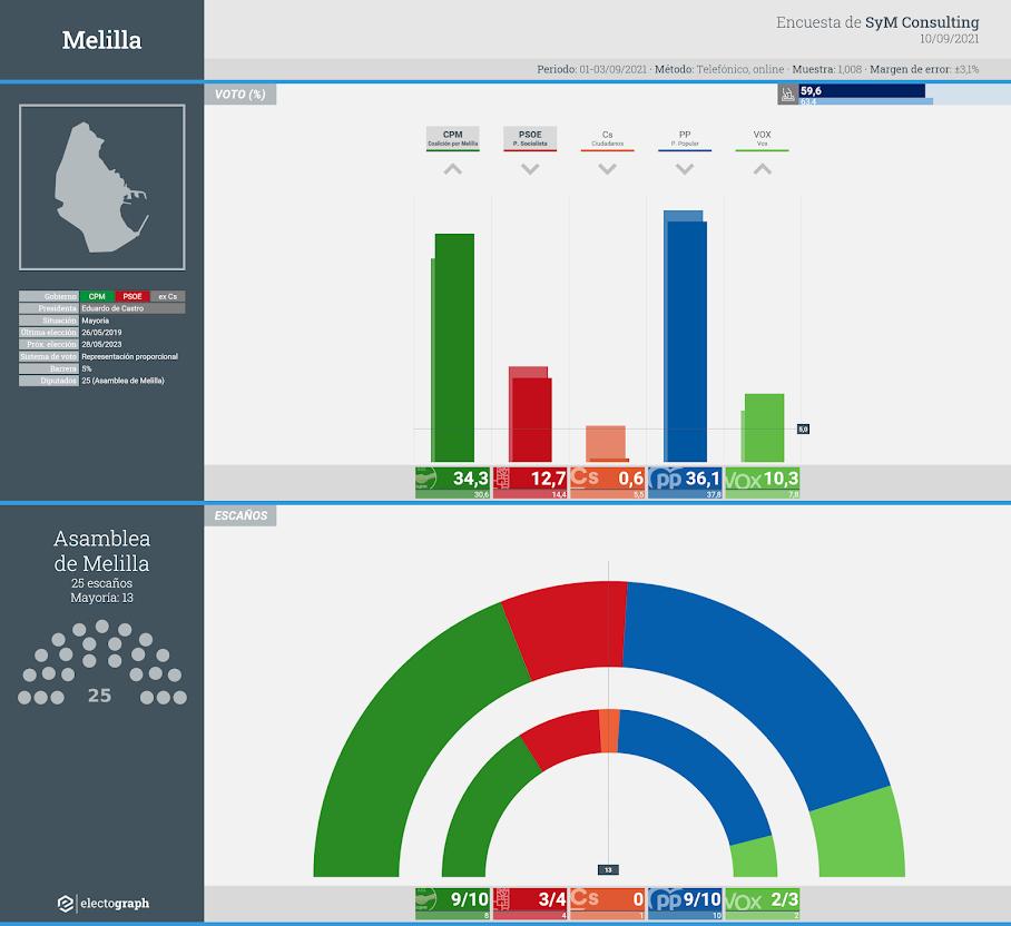 Gráfico de la encuesta para elecciones autonómicas en Melilla realizada por SyM Consulting, 10 de septiembre de 2021
