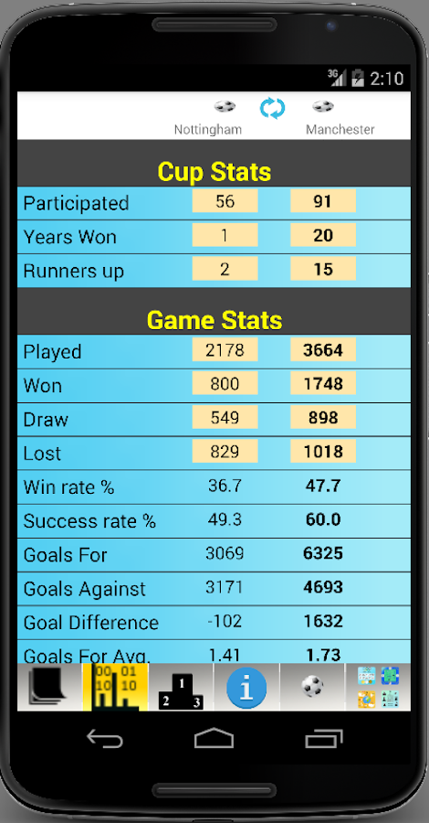 english football stats