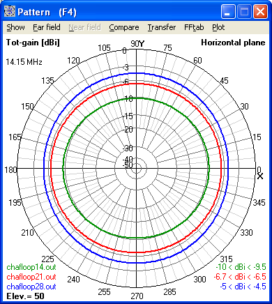 Azimuth Radiation Patterns for CHA F-Loop                       Antenna modeled for 14, 21 and 28 MHz at 5 feet                       above Average Ground (4nec2 model)