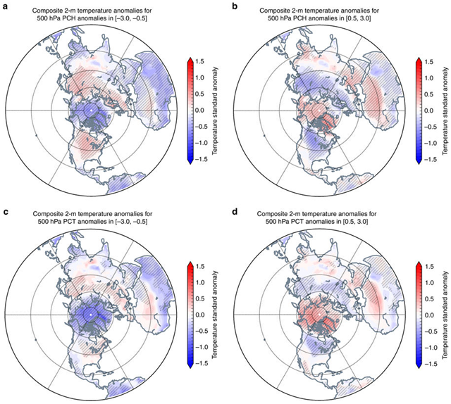 As the Arctic warms the continents become colder. Northern Hemisphere surface temperature anomalies plotted for 500 hPa PCH anomalies binned on the intervals a [−3.0, −0.5], b [0.5, 3.0] and 500 hPa PCT c [−3.0, −0.5], and d [0.5, 3.0] for all winters 1950–2016. Climatological averages computed over the period 1981–2010. Where difference was found to be statistically significant above 95% is hatched in light gray (e.g., [−3.0, −0.5] to [0.5, 3.0]). We also tested for field significance in all plots and the differences were found to be highly significant. Ocean mask was applied south of 60° N. Graphic: Cohen, et al., 2018 / Nature Communications