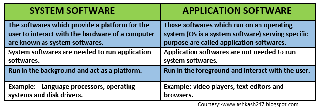 Codes And Stuff Difference Between System Software And