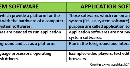 difference between application software and system software Difference between application software and system software software is a set of commands which reduces the load on human being it provides the opportunity to.