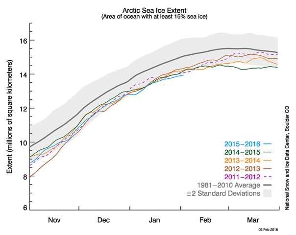 Arctic sea ice extent as of 3 February 2016, along with daily ice extent data for four previous years. 2015 to 2016 is shown in blue, 2014 to 2015 in green, 2013 to 2014 in orange, 2012 to 2011 in brown, and 2011 to 2012 in purple. The 1981 to 2010 average is in dark gray. The gray area around the average line shows the two standard deviation range of the data. In January 2016, Arctic sea ice extent was the lowest in the satellite record. Graphic: National Snow and Ice Data Center