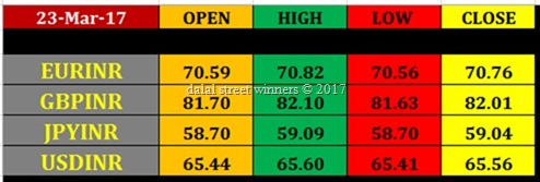 24 march intraday nse currency derivatives pivot levels currency