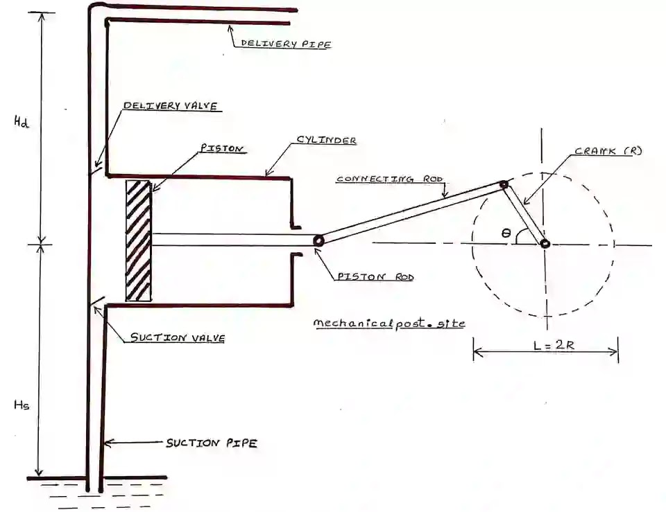 Diagram of reciprocating pump