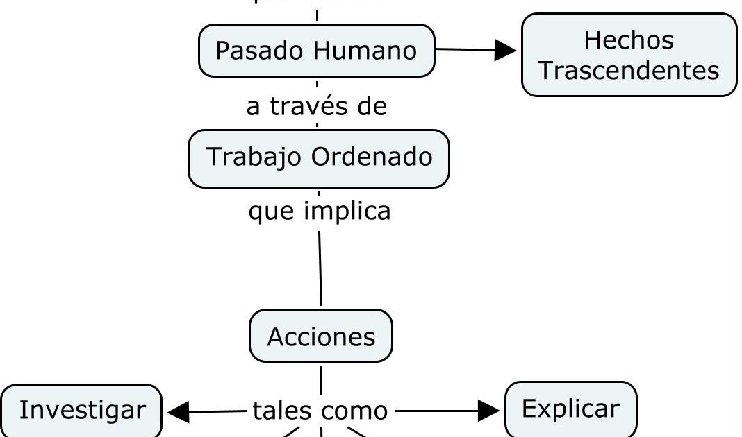 Hacer historia mapa conceptual de la definici n de historia for Origen y definicion de oficina