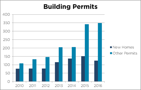 2017-02-21 Building Permit Stats