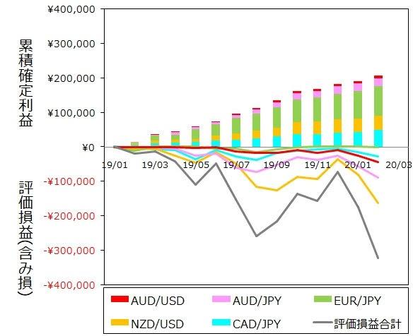 ココのトラリピ各通貨ペア2月度月間推移グラフ