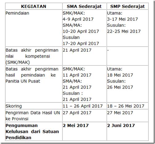 jadwal pengumuman kelulusan UN SMA/SMK dan SMP 2017