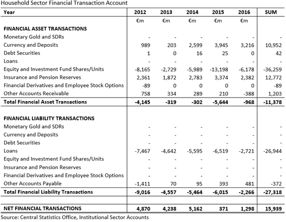 Household Sector Financial Transaction Accounts 2012-2016 CSO