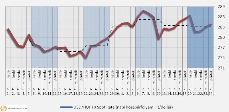 Heti üzemanyagárak: talán a dízel ára csökken