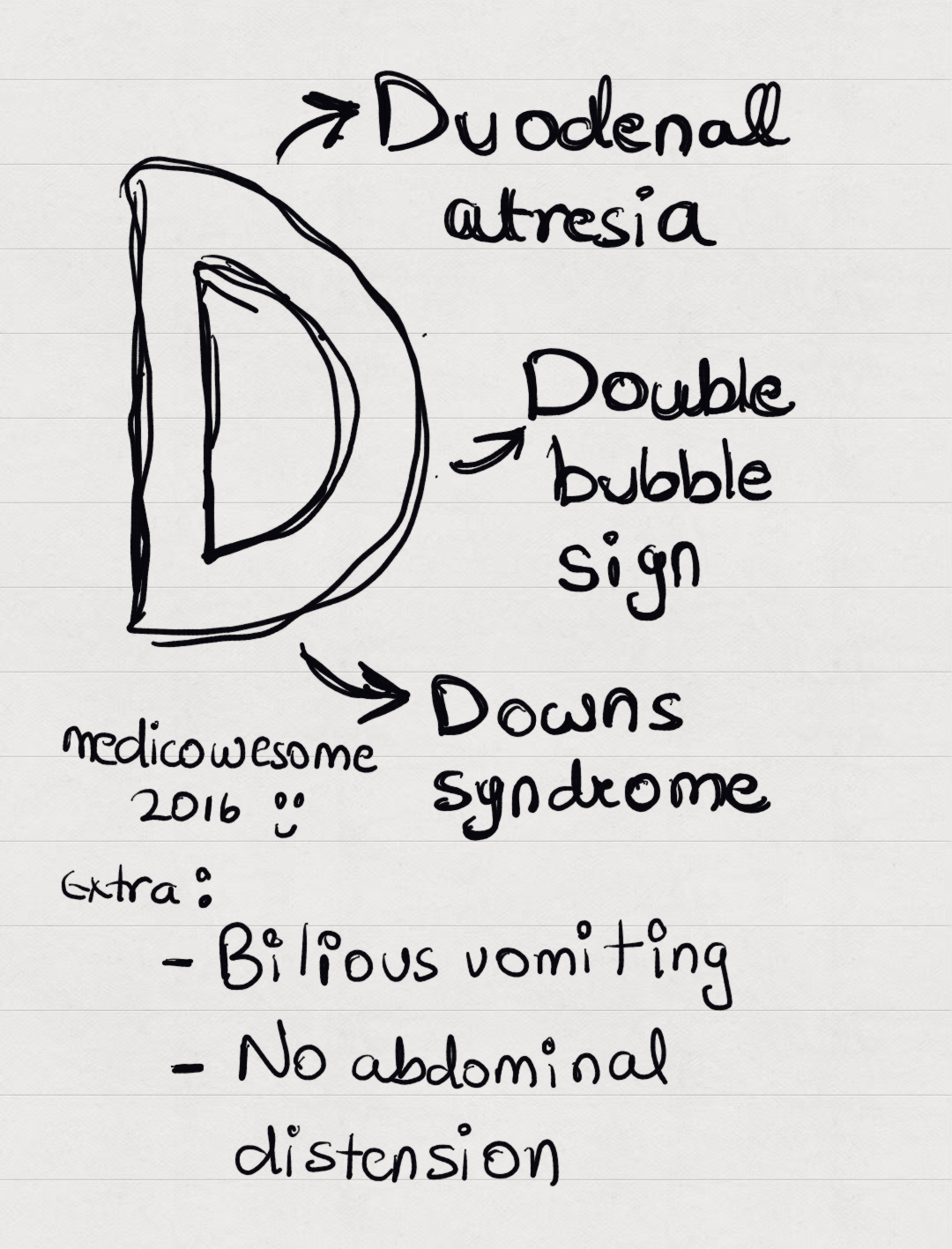 Medicowesome duodenal atresia notes and mnemonic you might also like 1betcityfo Images