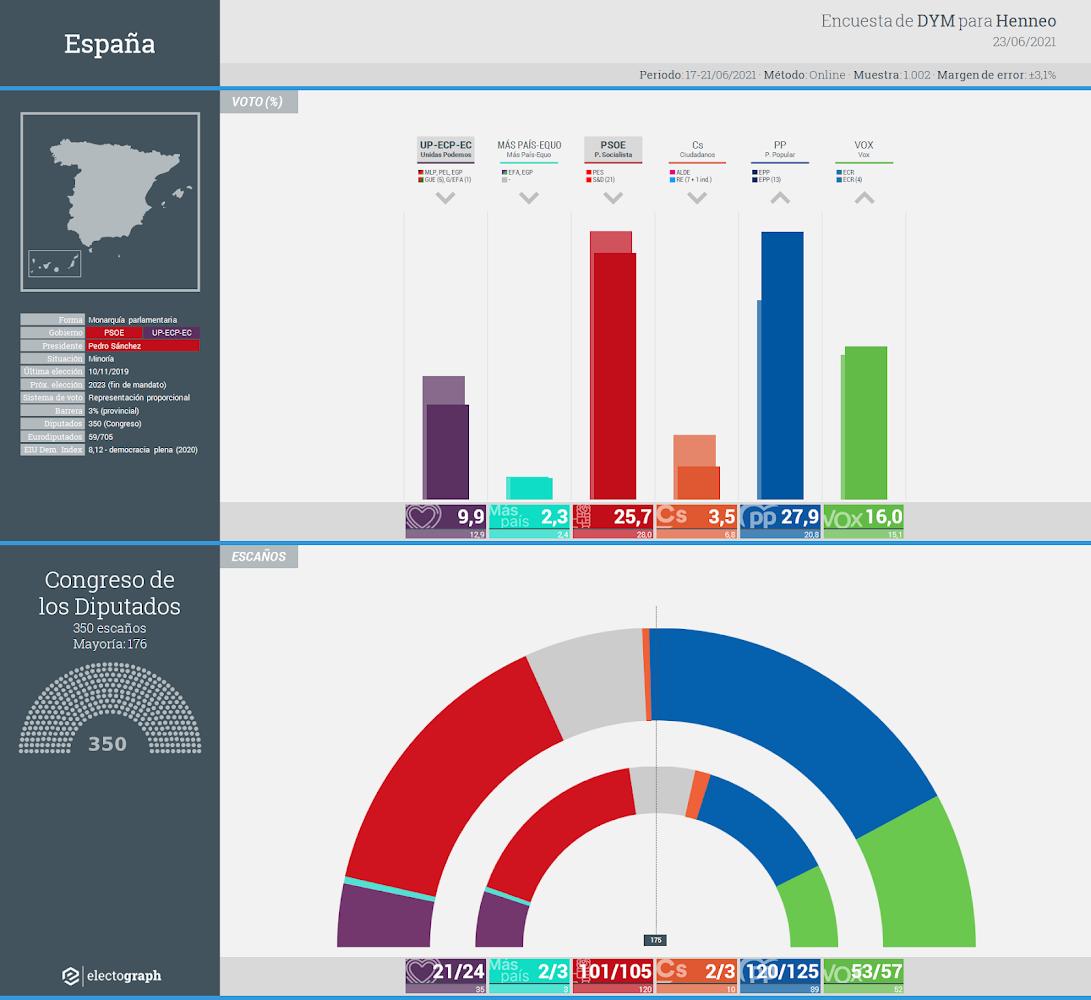 Gráfico de la encuesta para elecciones generales en España realizada por DYM para Henneo, 23 de junio de 2021