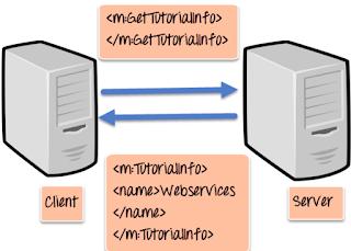 SOAP Web Service