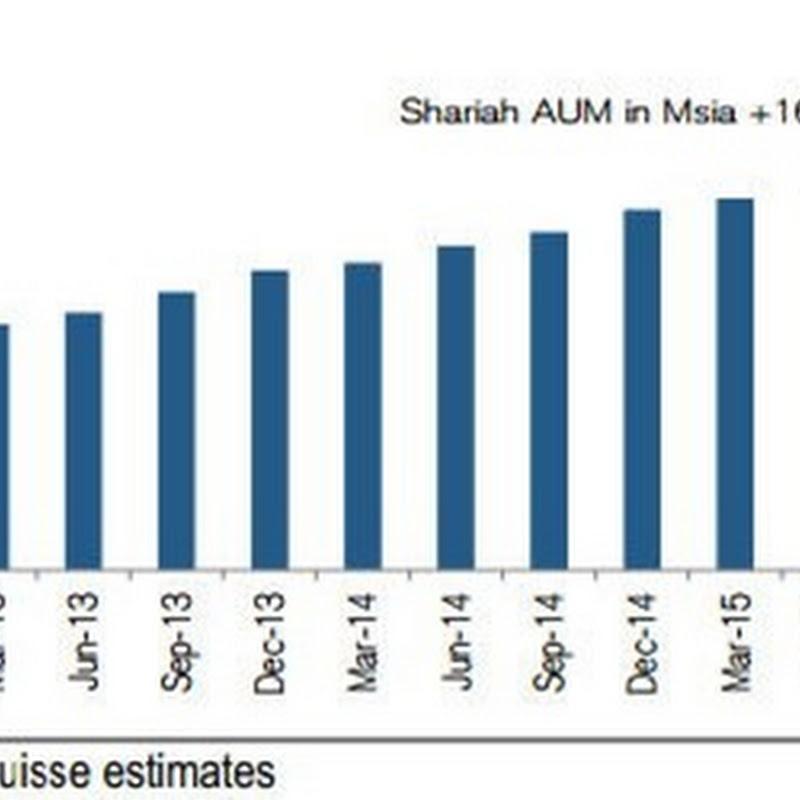 Bursa Malaysia Shariah List: 20 Additions, 15 Deletion