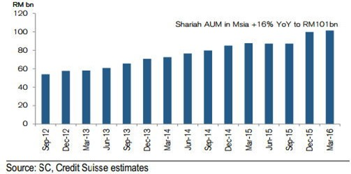 shariah stocks growth