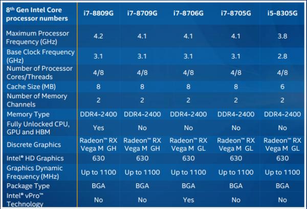 Comparativa generación 8