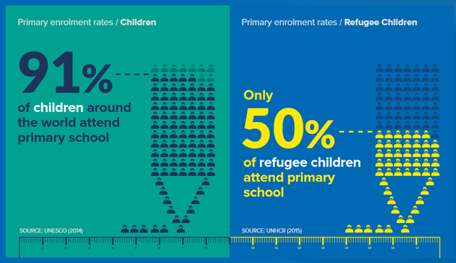 The UNHCR report, 'Missing Out: Refugee Education in Crisis', compares UNHCR data on refugee education with UNESCO data on global school enrolment. Only 50 per cent of refugee children have access to primary education, compared with a global average of more than 90 per cent. Graphic: UNHCR