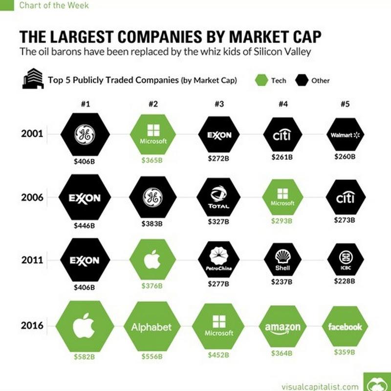 La evolución de las empresas más grandes por capital de mercado a lo largo del tiempo