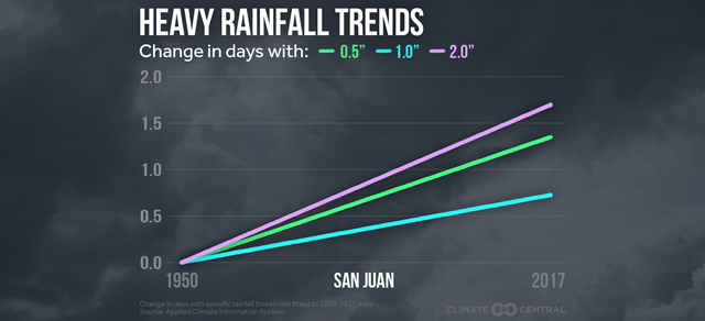 Trends in heavy rainfall for San Juan, Puerto Rico, 1950-2017. Graphic: Climate Central